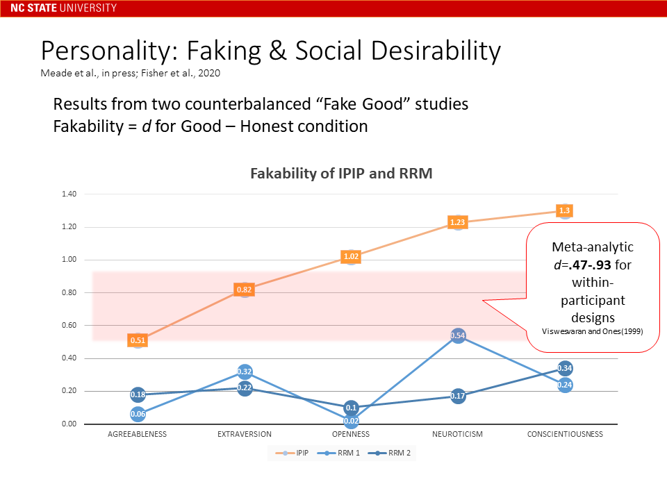 RRM faking results